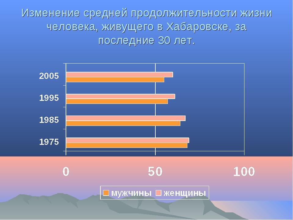 Изменение средней продолжительности жизни человека, живущего в Хабаровске, за...