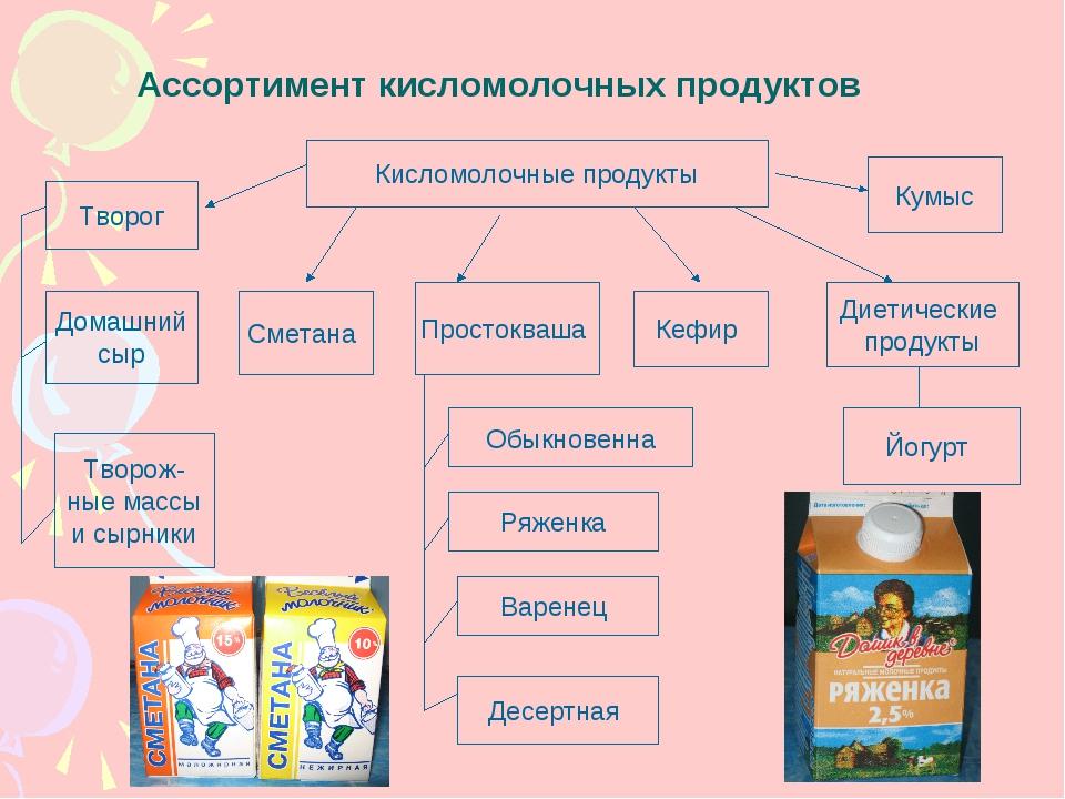 Ассортимент кисломолочных продуктов Кисломолочные продукты Творог Домашний сы...