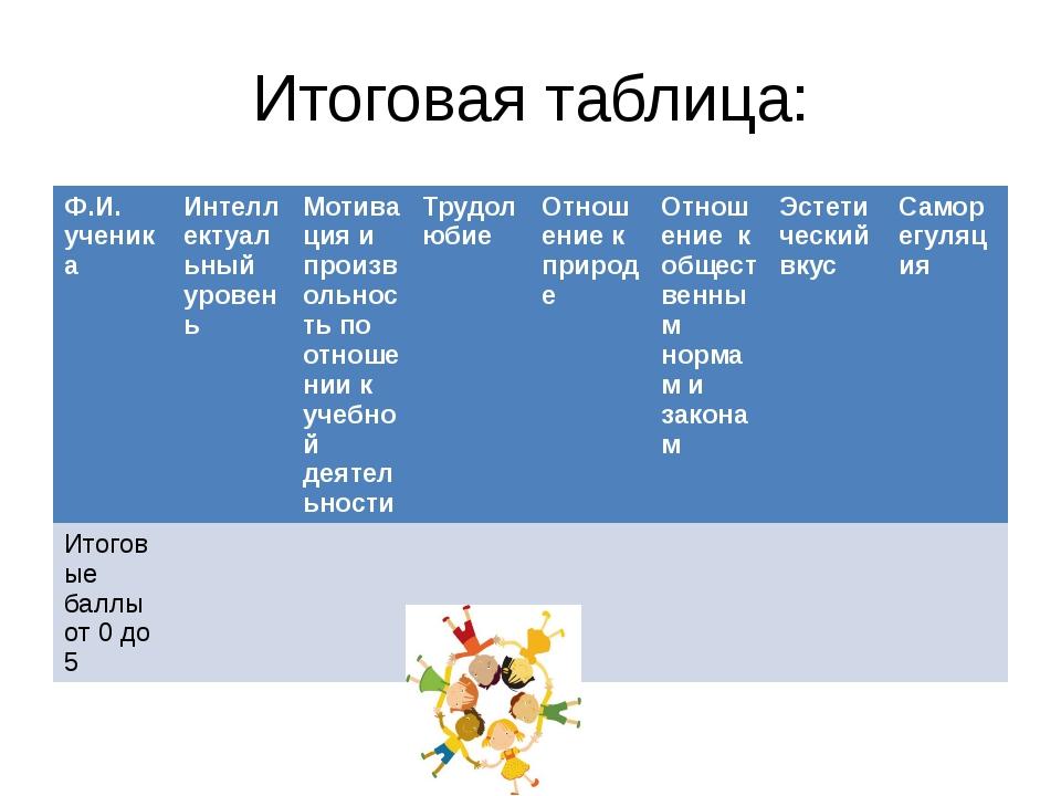 Итоговая таблица: Ф.И. ученика Интеллектуальный уровень Мотивация ипроизвольн...