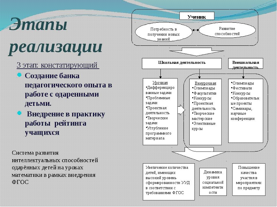 Этапы реализации 3 этап: констатирующий Создание банка педагогического опыта...