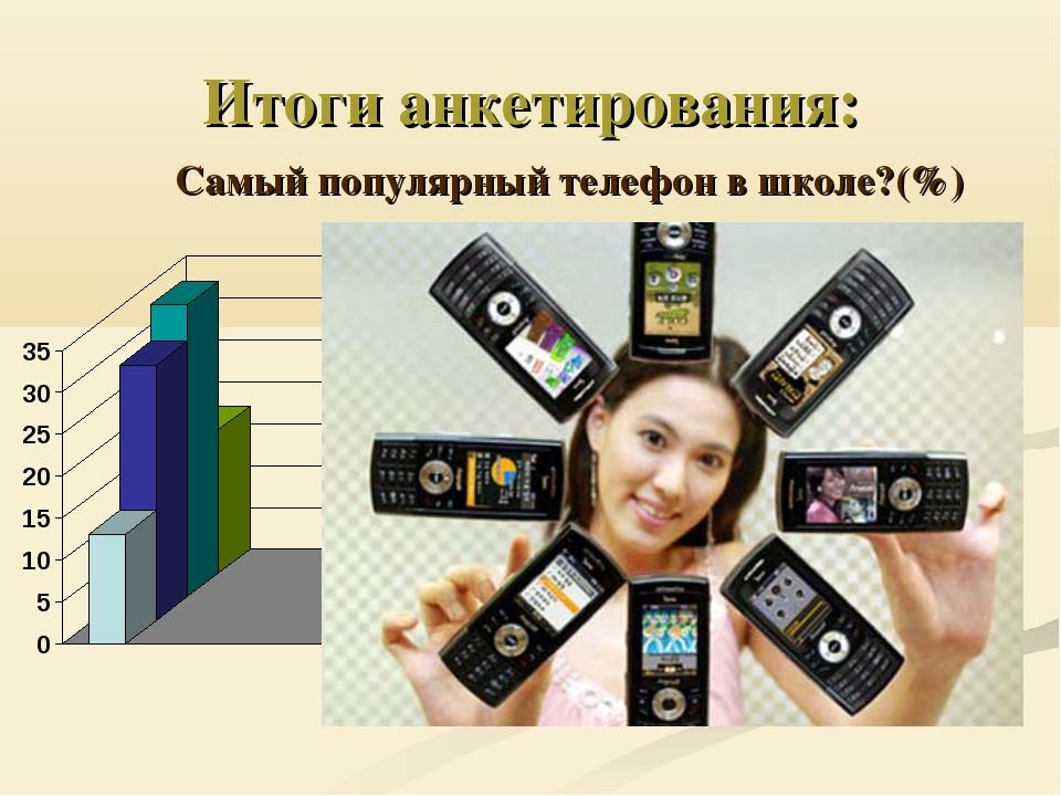 Итоги анкетирования: Самый популярный телефон в школе?(%)