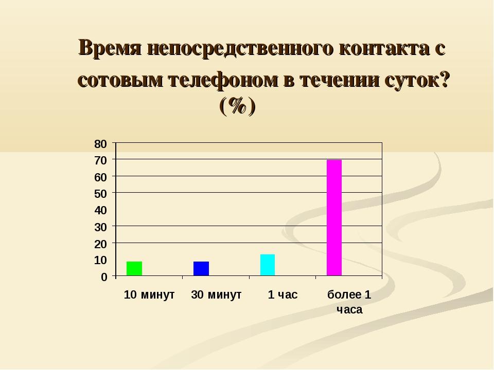 Время непосредственного контакта с сотовым телефоном в течении суток?(%)