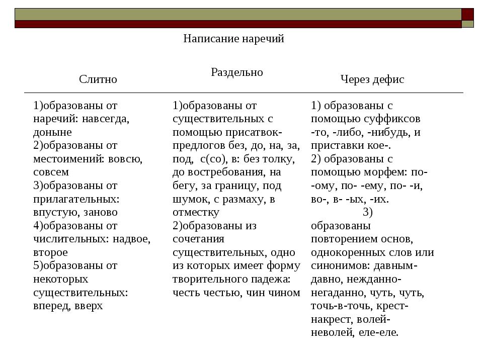 Написание наречий  СлитноРаздельно Через дефис 1)образованы от наречий: на...