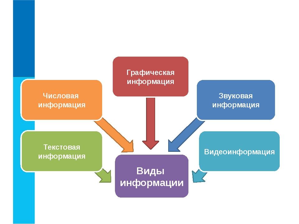 Виды информации по форме представления Виды информации Числовая информация Т...