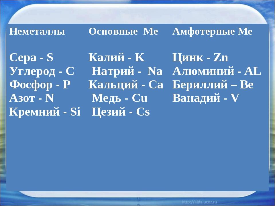 Неметаллы Сера - S Углерод - C Фосфор - P Азот - N Кремний - SiОсновные Ме К...