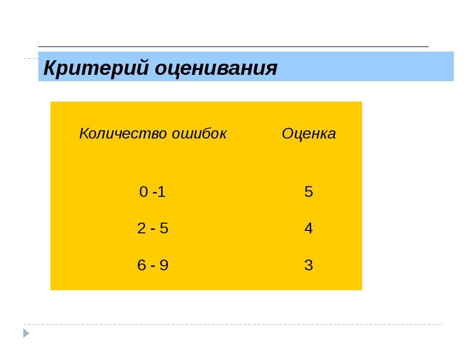 Критерий оценивания Рыбакова Н.А. школа №44 г.Севастополь Количество ошибок...