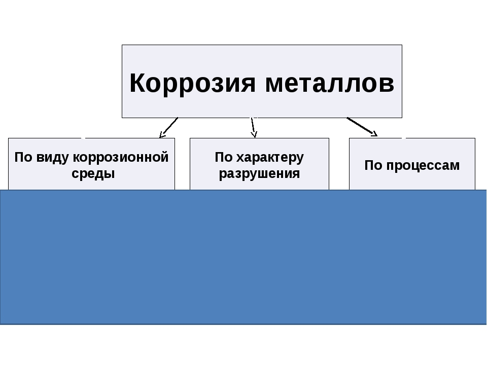 Коррозия металлов газовая почвенная жидкостная атмосферная Равномер- ная Нер...