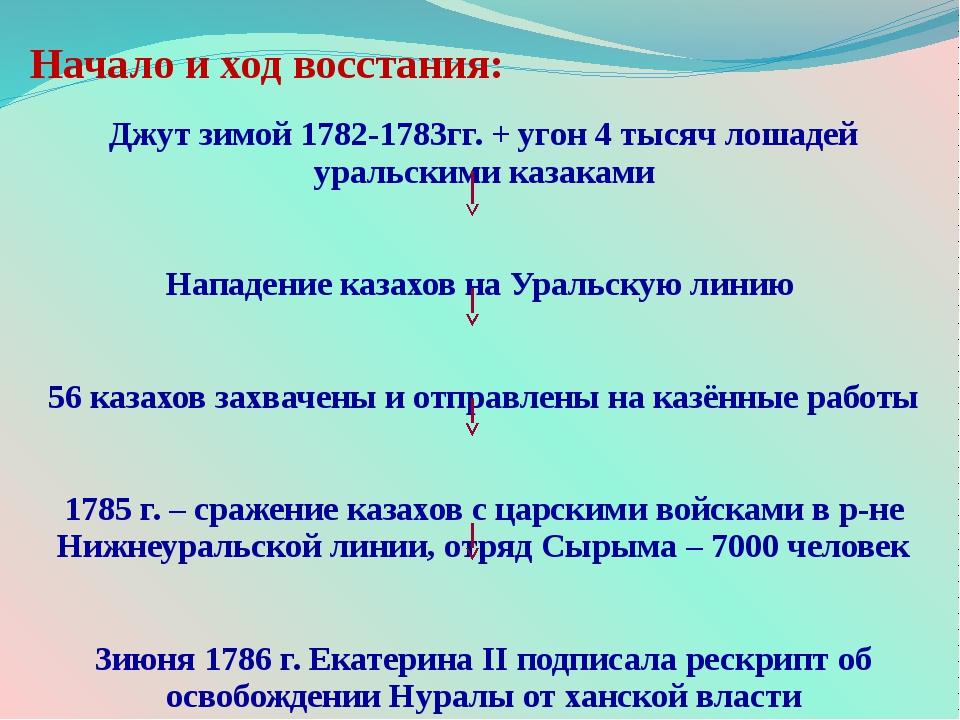 Начало и ход восстания: Джут зимой 1782-1783гг. + угон 4 тысяч лошадей уральс...