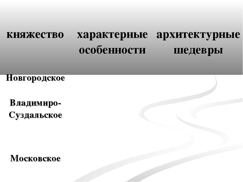 княжество характерные особенности архитектурные шедевры Новгородское Вла...