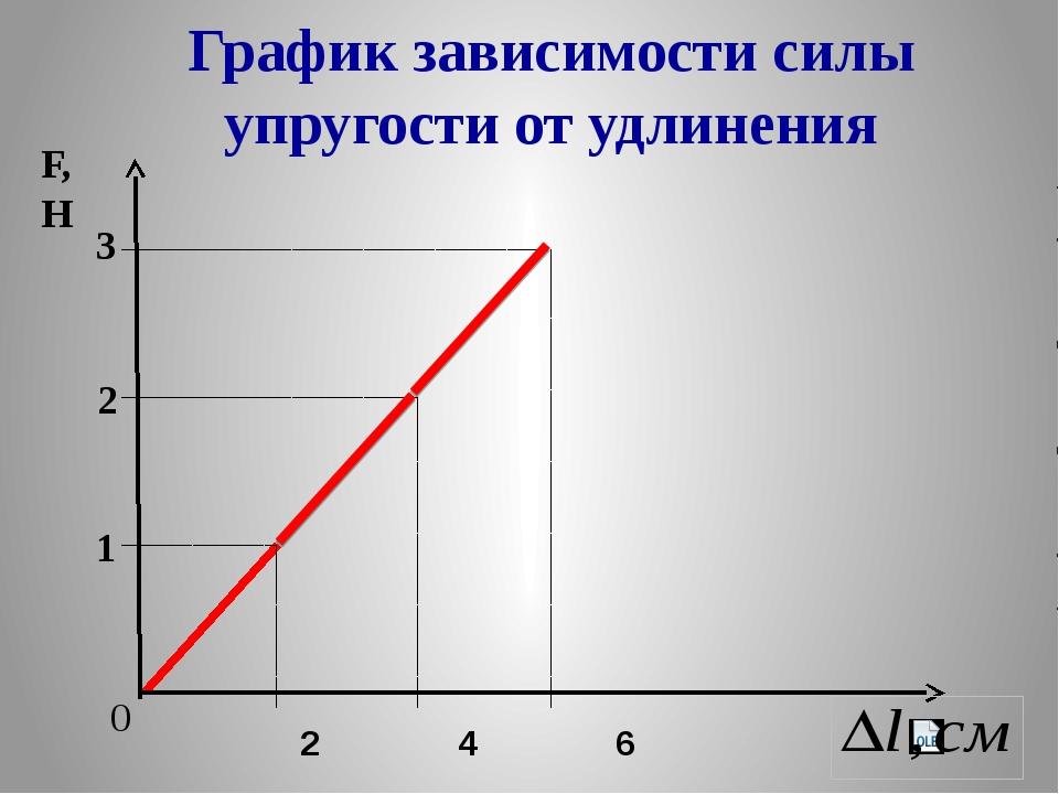 График зависимости силы упругости от удлинения 2 4 6 0