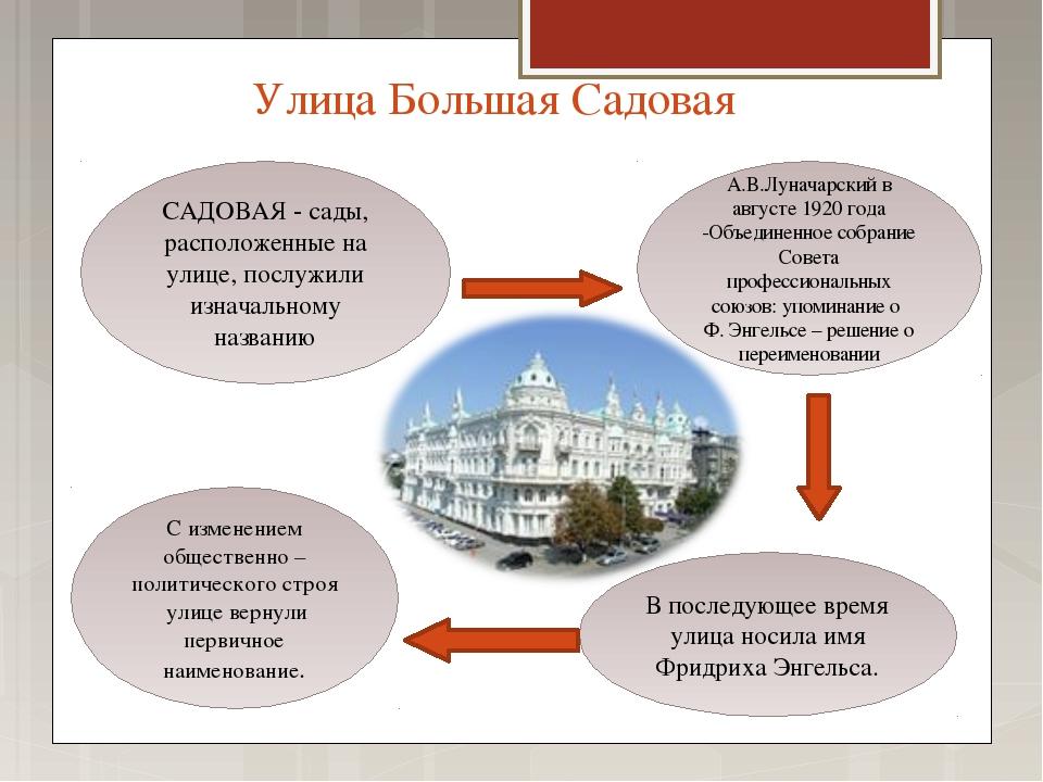 Улица Большая Садовая САДОВАЯ - сады, расположенные на улице, послужили изнач...