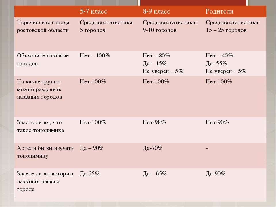 5-7 класс8-9 классРодители Перечислите города ростовской областиСредняя с...