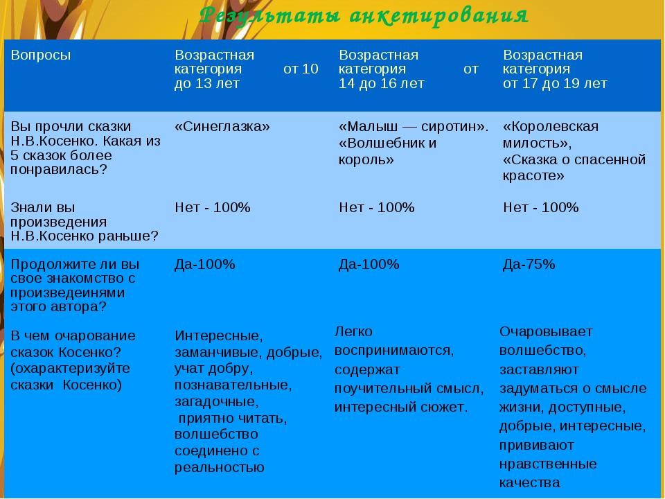 Результаты анкетирования Вопросы Возрастная категория от 10 до 13 летВозрас...