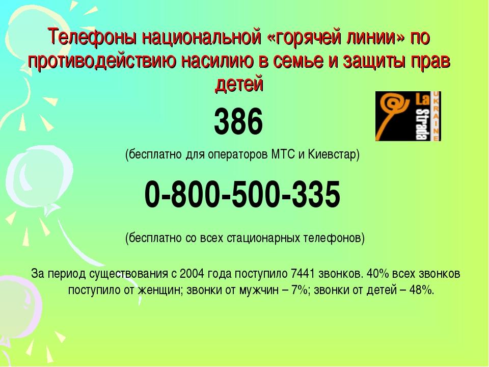 Телефоны национальной «горячей линии» по противодействию насилию в семье и за...