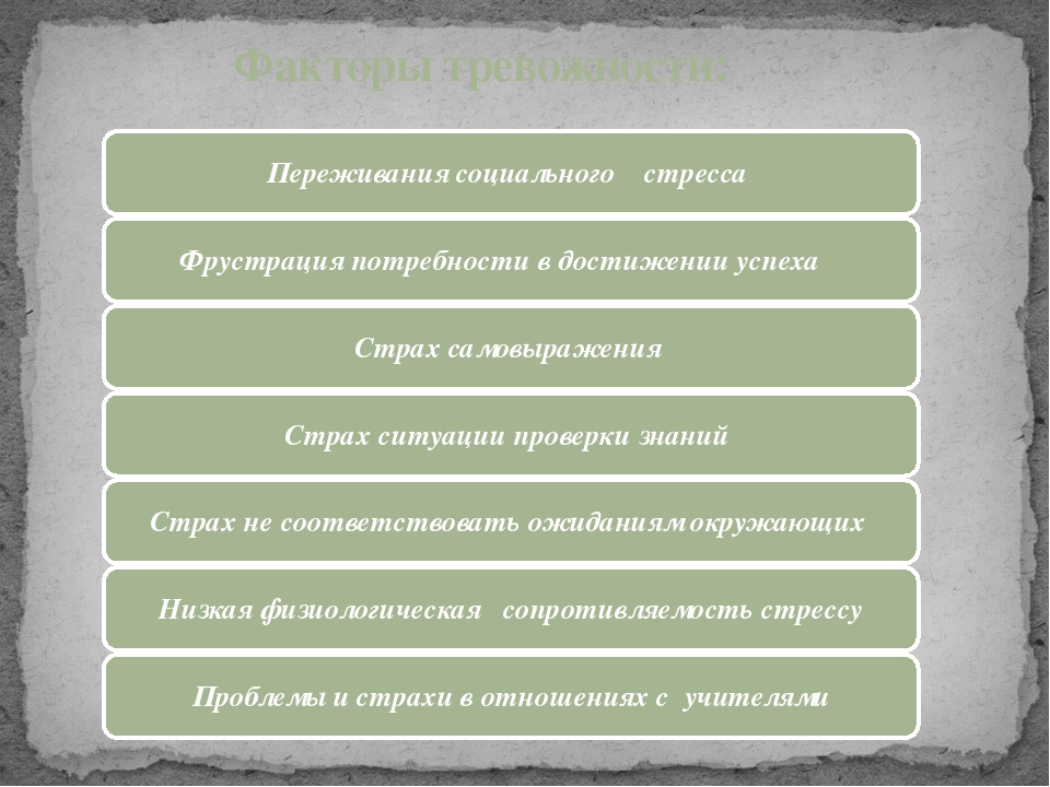 Факторы тревожности: