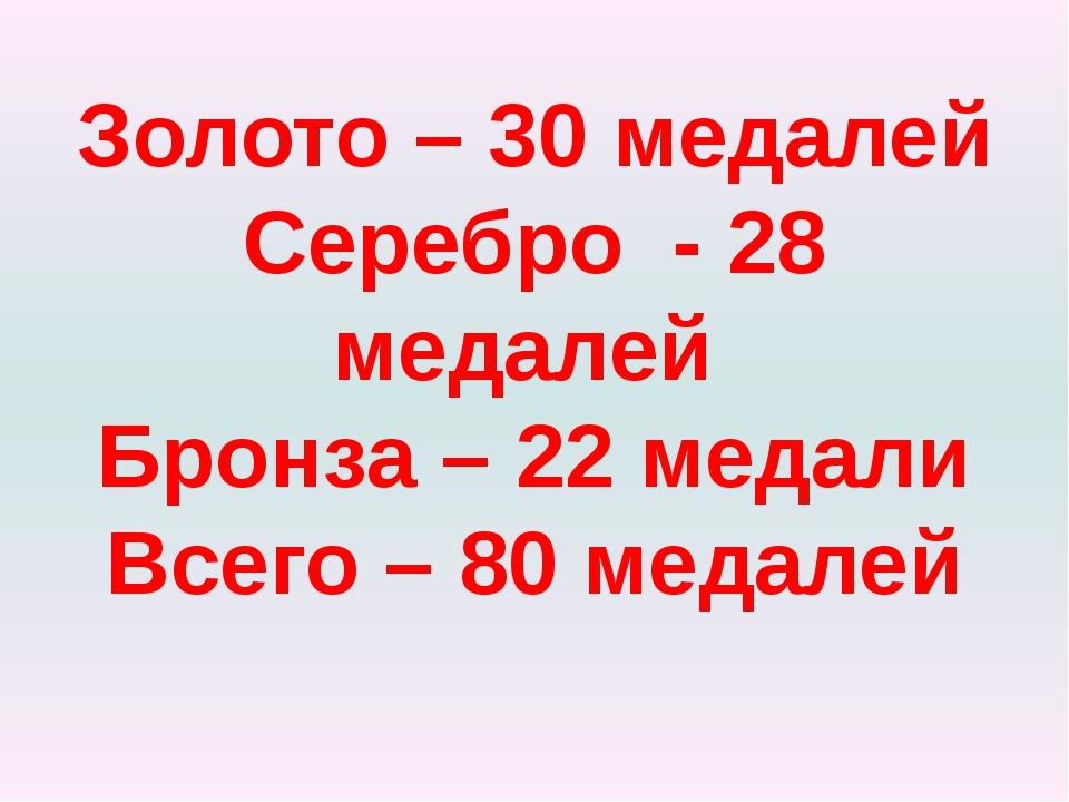 Золото – 30 медалей Серебро - 28 медалей Бронза – 22 медали Всего – 80 медалей