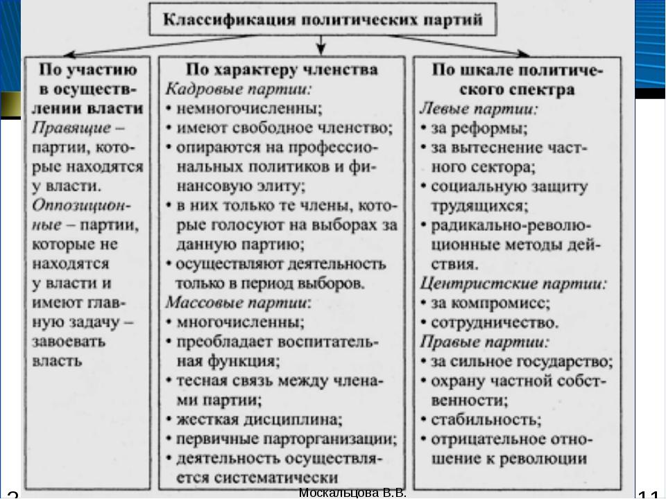 Типология и функции политических партий Москальцова В.В. Москальцова В.В.