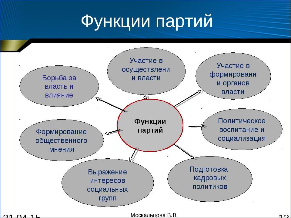 Функции партий Москальцова В.В. Москальцова В.В.