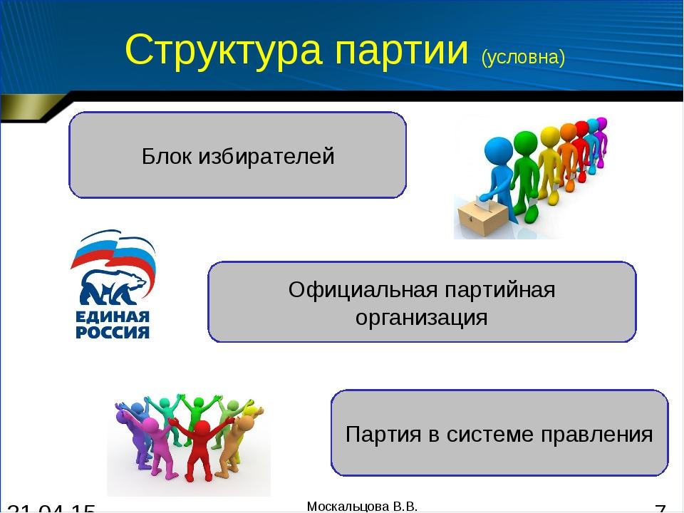 Структура партии (условна) Блок избирателей Официальная партийная организация...