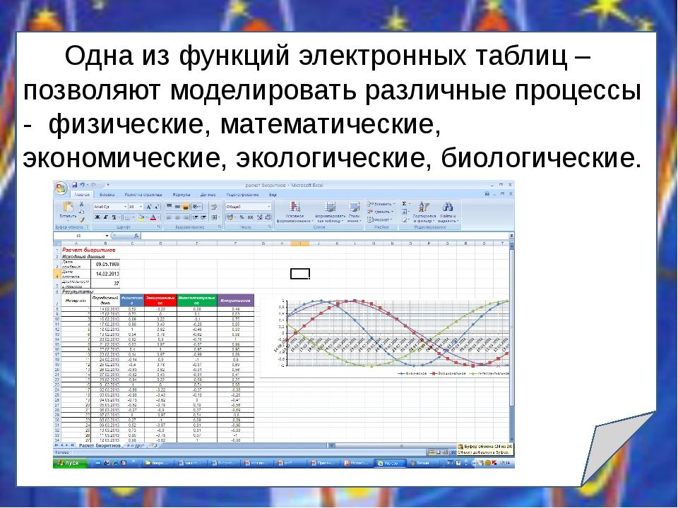 Одна из функций электронных таблиц –позволяют моделировать различные процесс...