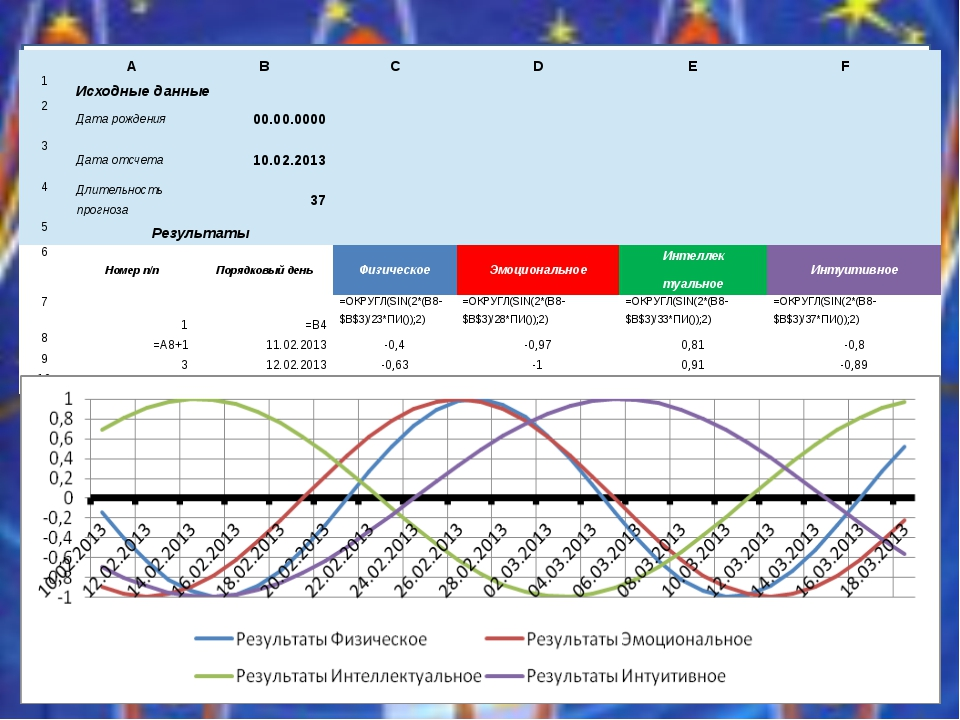A B C D E F  1 Исходные данные 2 Дата рождения 00.00.0000     3 Дата...