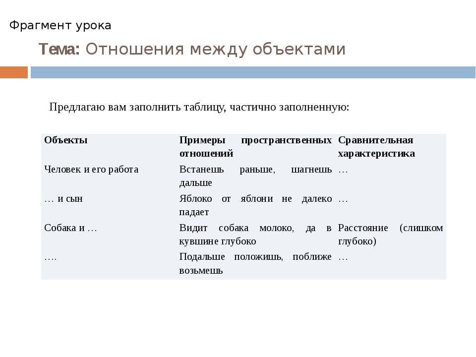Тема: Отношения между объектами Фрагмент урока Предлагаю вам заполнить таблиц...