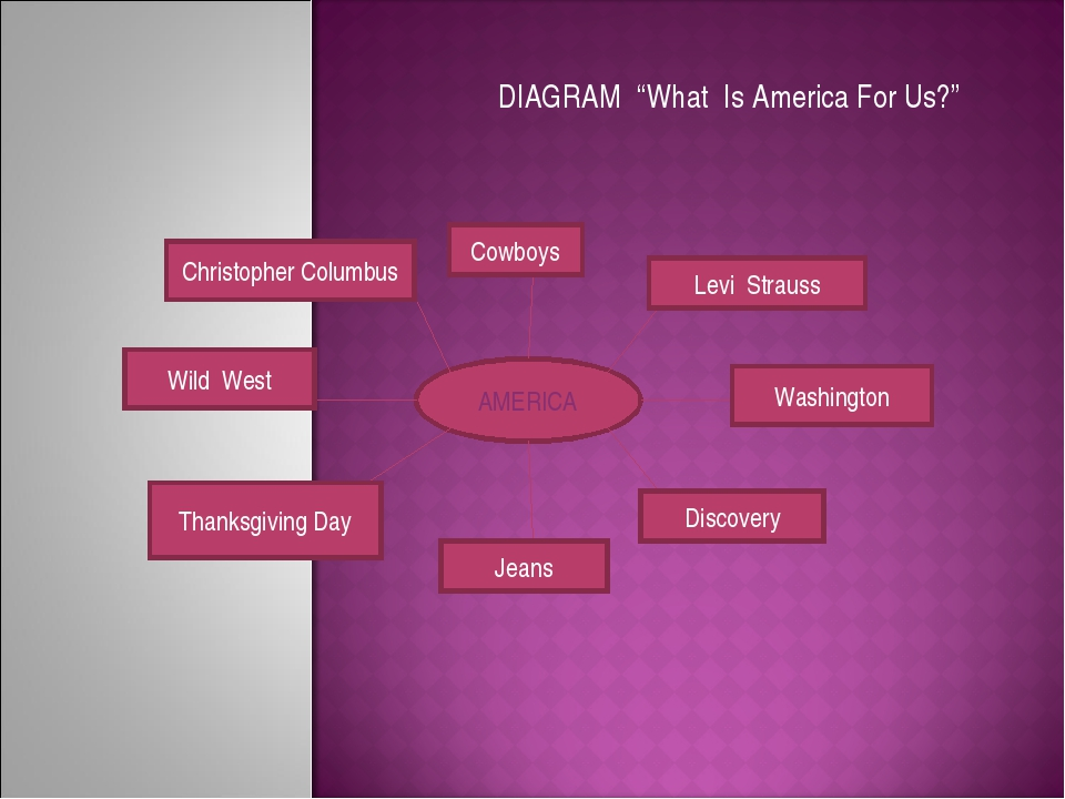 """DIAGRAM """"What Is America For Us?"""" AMERICA Christopher Columbus Cowboys Levi S..."""