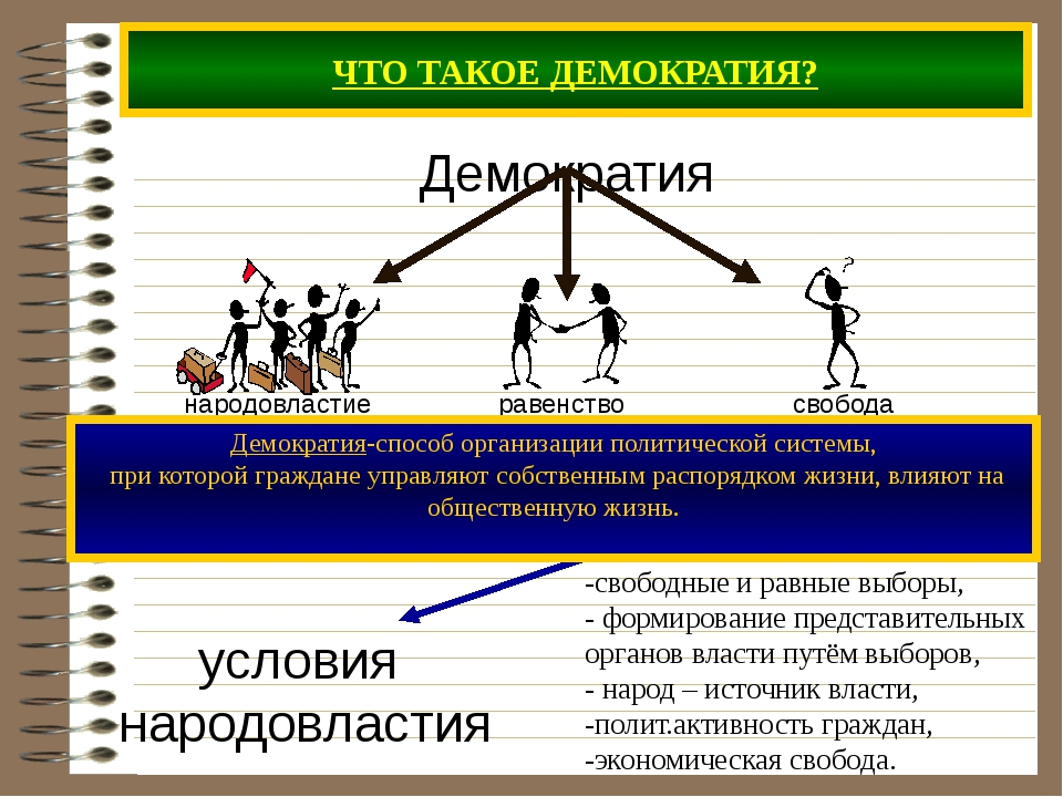 ЧТО ТАКОЕ ДЕМОКРАТИЯ? Демократия -свободные и равные выборы, - формирование п...