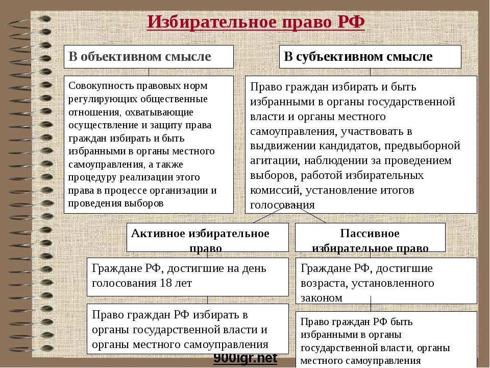 Избирательное право РФ 900igr.net В объективном смысле В субъективном смысле...