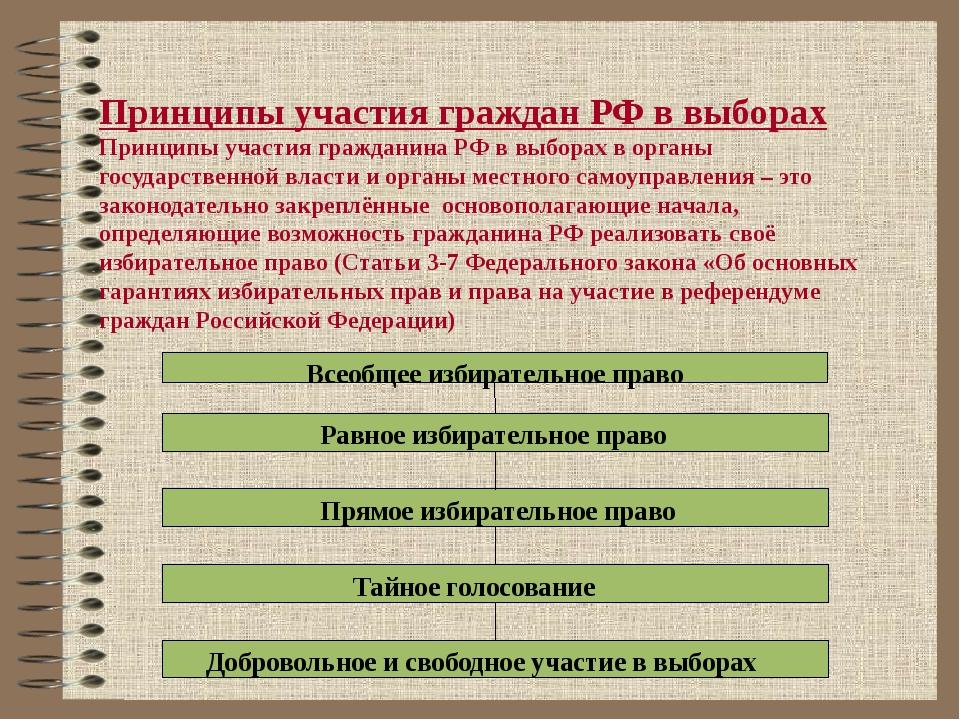 Принципы участия граждан РФ в выборах Принципы участия гражданина РФ в выбора...