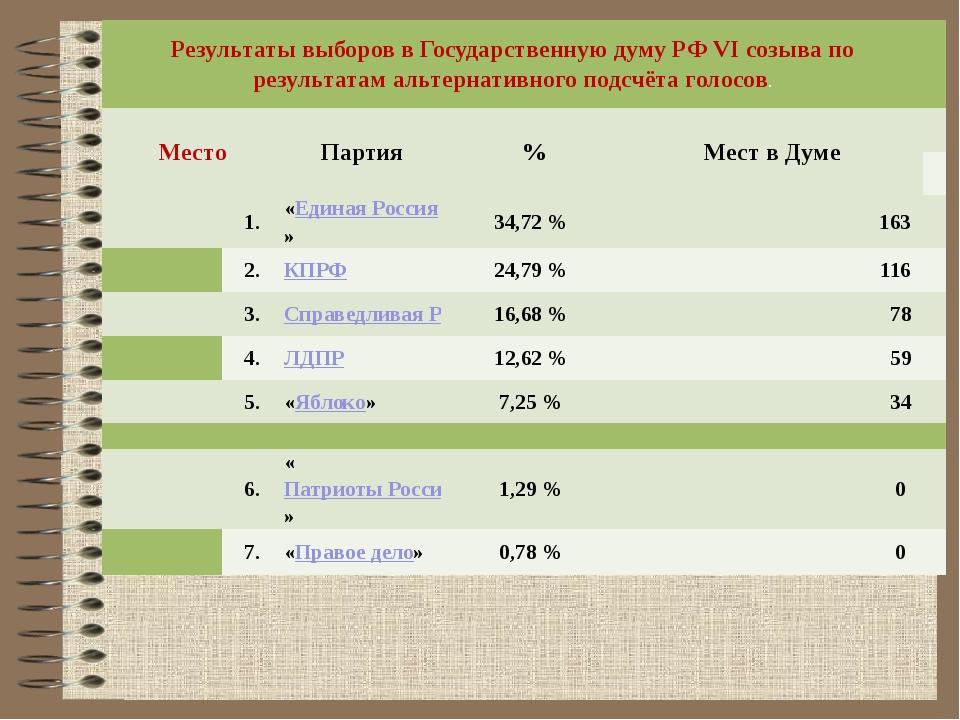 Результаты выборов в Государственную думу РФ VI созыва по результатам альтер...