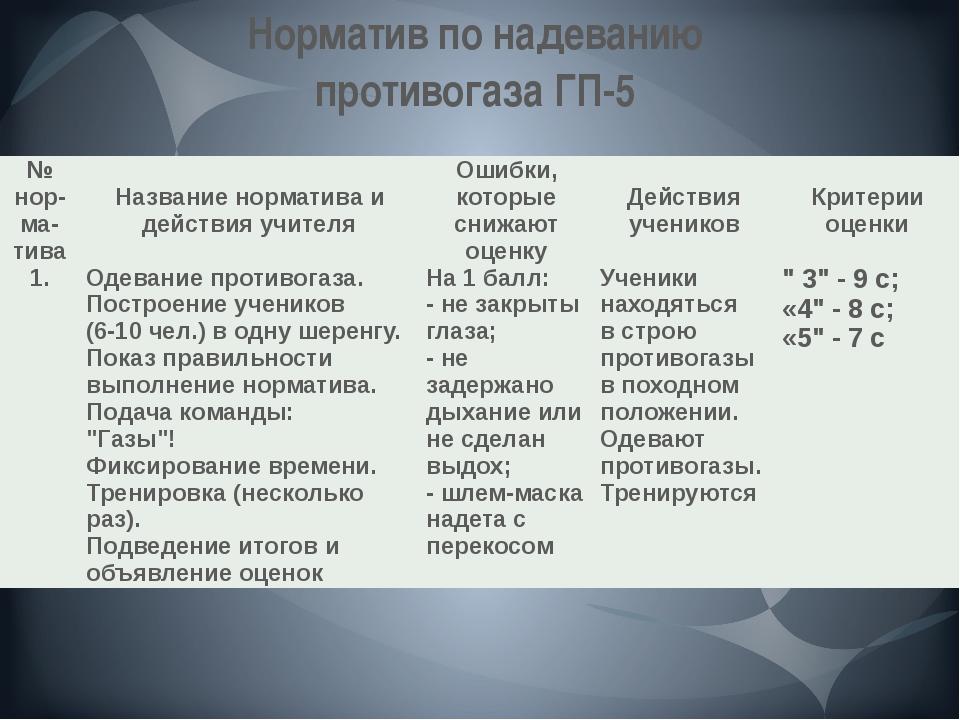 Норматив по надеванию противогаза ГП-5 № нор- ма- тива Название норматива и д...