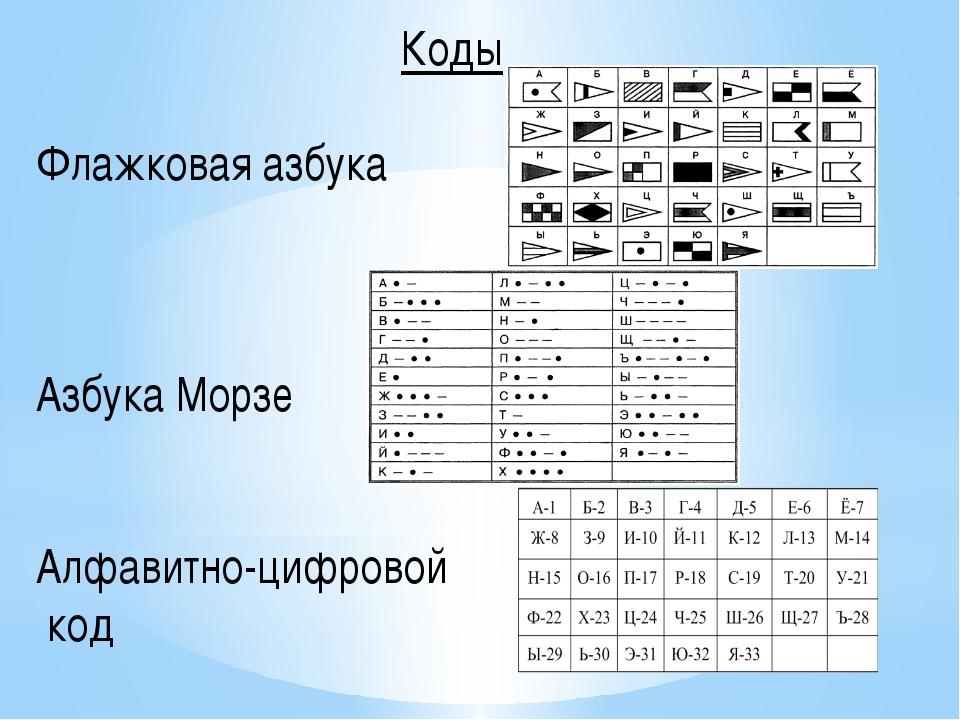 Коды Флажковая азбука Азбука Морзе Алфавитно-цифровой код