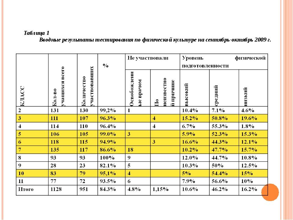 Таблица 1 Вводные результаты тестирования по физической культуре на сентябрь-...