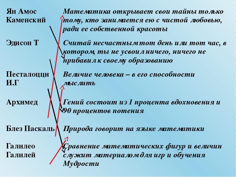 ЯнАмосКаменский Математика открывает свои тайны только тому, кто занимается е...
