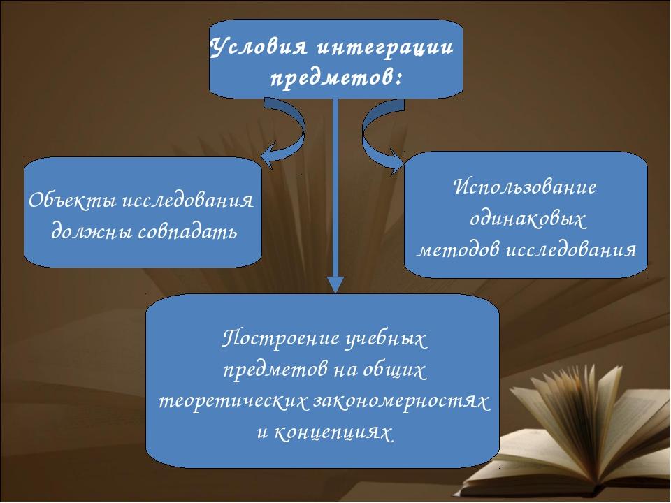 Условия интеграции предметов: Объекты исследования должны совпадать Использов...