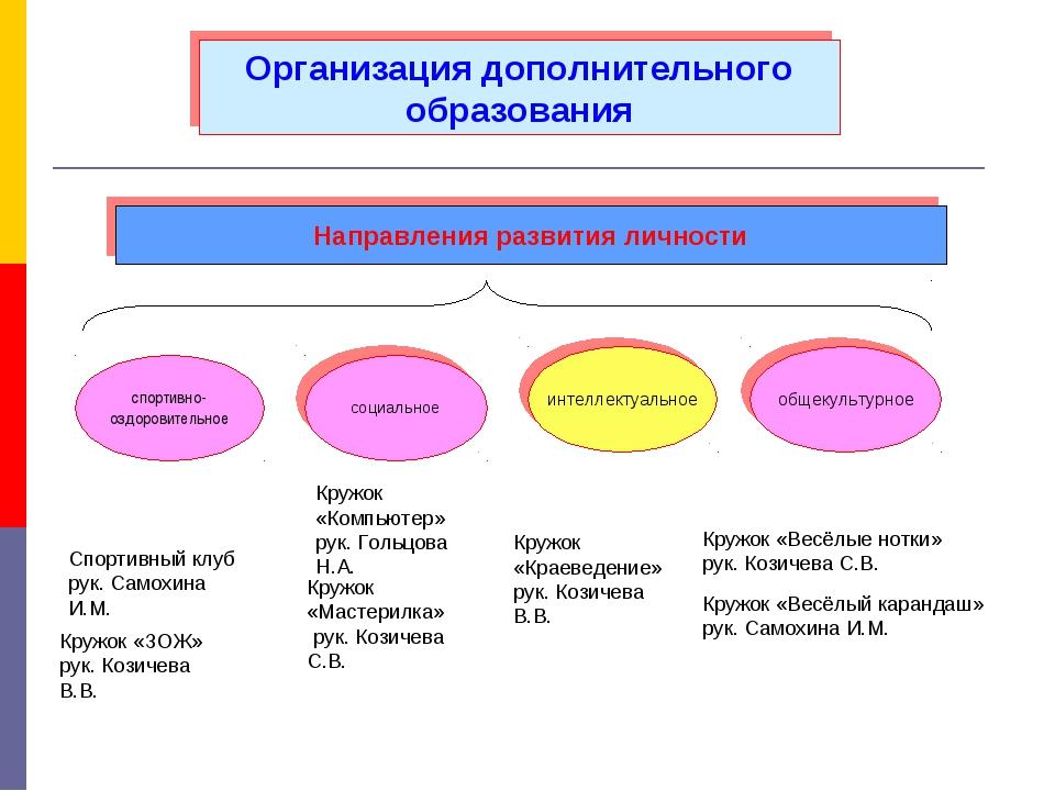 Организация дополнительного образования Направления развития личности интелле...