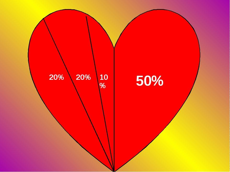 20% 20% 10% 50%