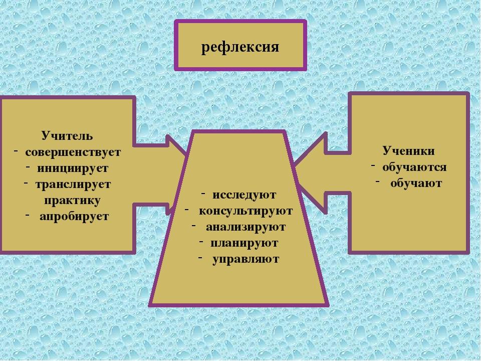 Учитель совершенствует инициирует транслирует практику апробирует Ученики об...