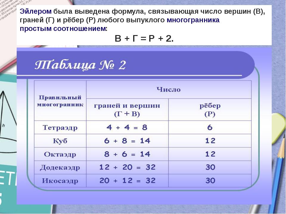 Эйлеромбыла выведена формула, связывающая число вершин (В), граней (Г) и рёб...