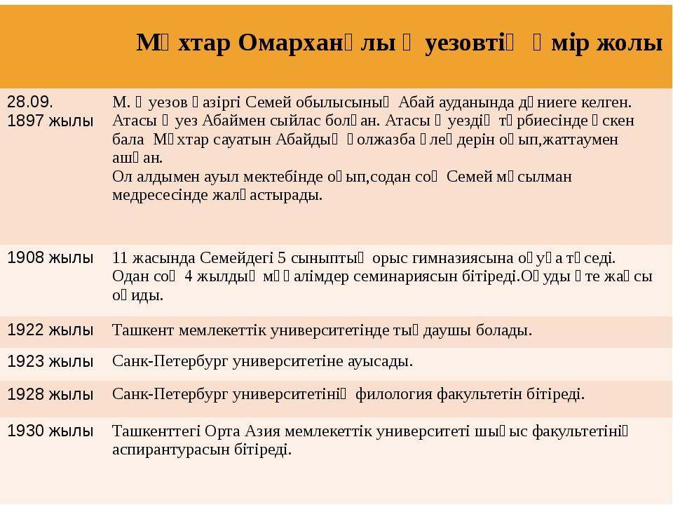 Мұхтар Омарханұлы Әуезовтің өмір жолы 28.09. 1897 жылы М.Әуезов қазіргіСемей...
