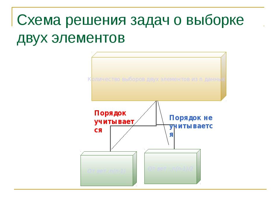 Схема решения задач о выборке двух элементов Порядок учитывается Порядок не у...