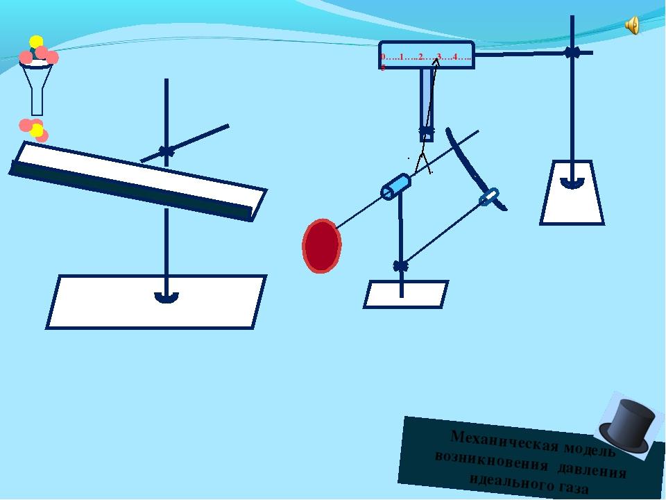 0…..1…..2…..3….4…..5 Механическая модель возникновения давления идеального газа