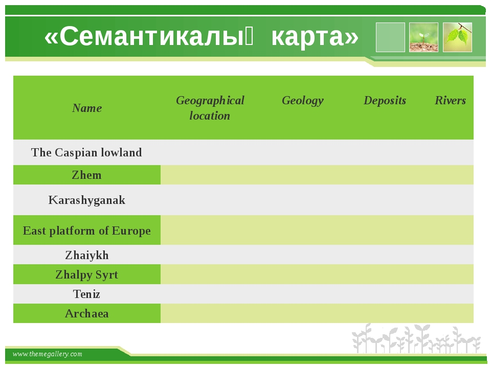 «Семантикалық карта» Name Geographical location Geology  Deposits  Rivers ...