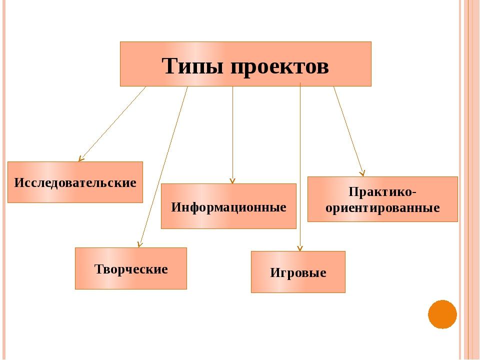 Типы проектов Исследовательские Информационные Творческие Игровые Практико-ор...