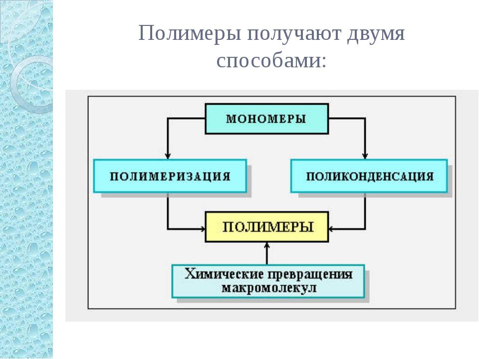Полимеры получают двумя способами: