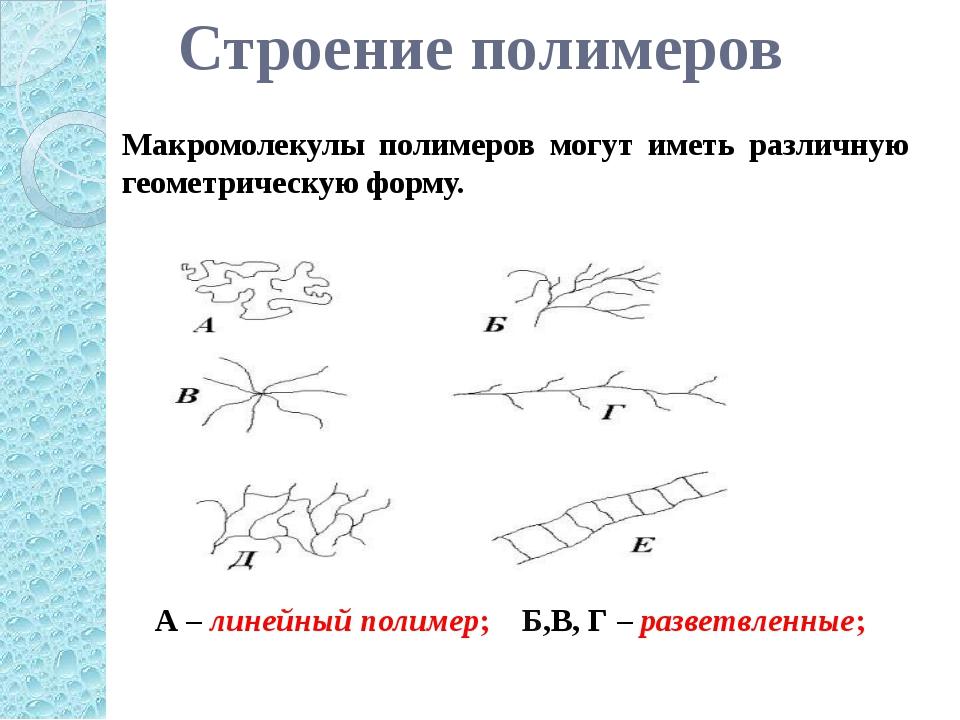А – линейный полимер; Б,В, Г – разветвленные; Макромолекулы полимеров могут и...