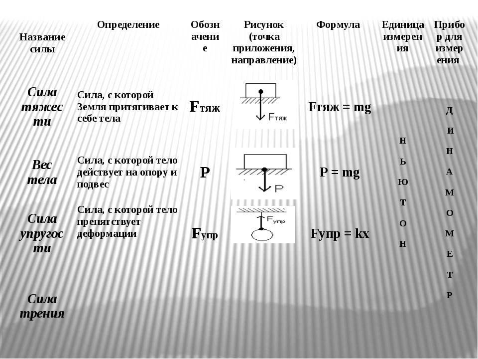 Название силы Определение Обозначение Рисунок (точка приложения, направление...