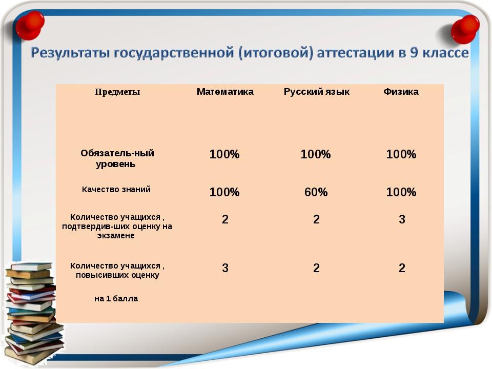 ПредметыМатематика Русский языкФизика Обязатель-ный уровень 100%100%100...