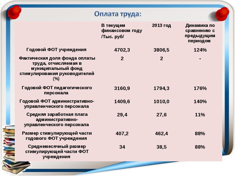 В текущем финансовом году /Тыс. руб/ 2013 годДинамика по сравнению с преды...